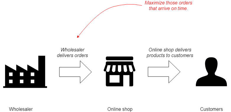 Machine learning on supply chain management