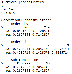 Naive bayes model output in R