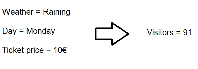 Predicting by variables