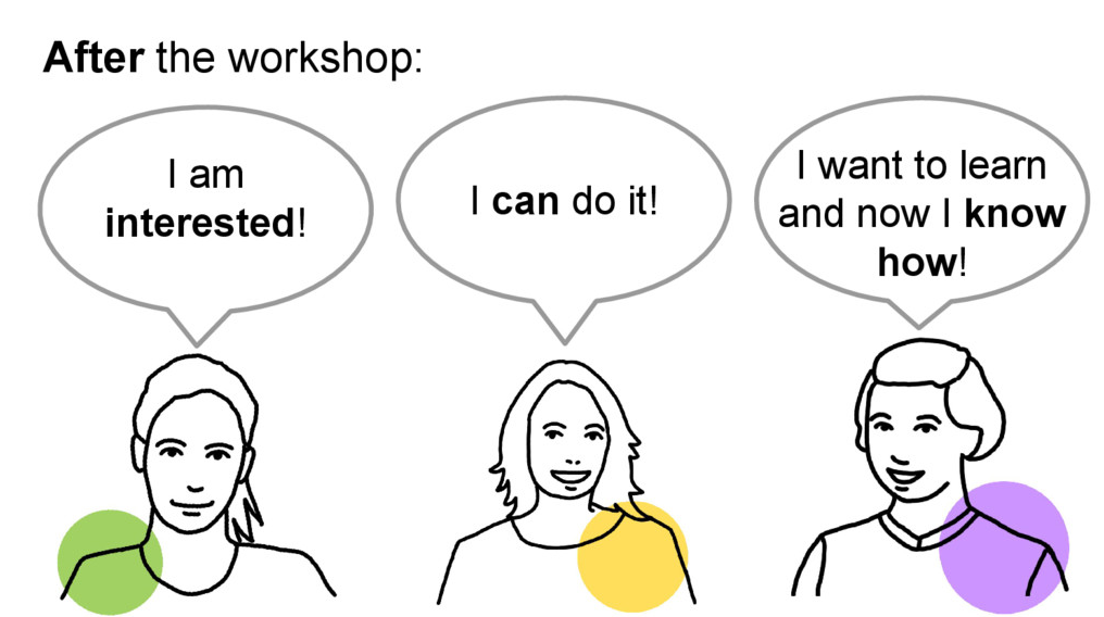 "Before the workshop: ""I think, I am not interested"", ""I think, I cannot do it"", ""I want to learn but I don't know how"""