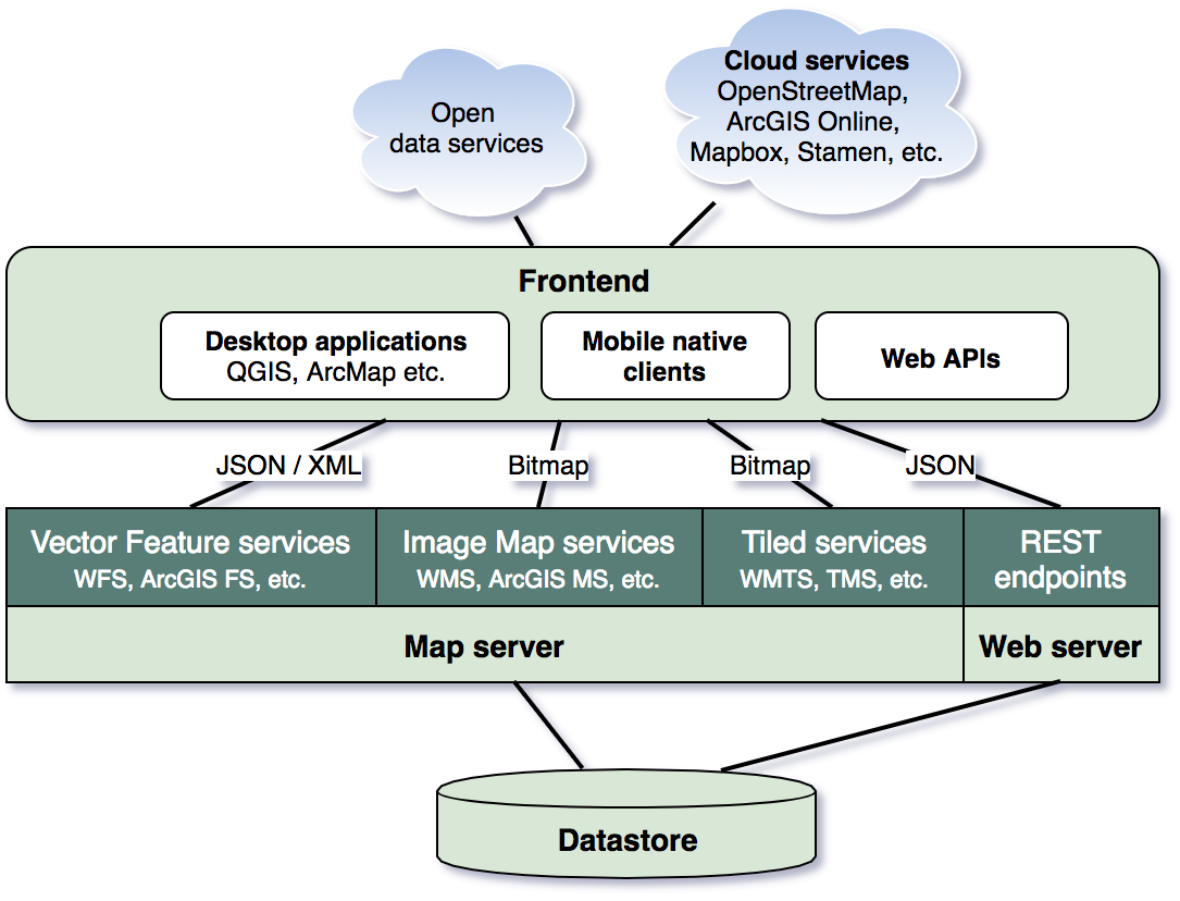 Map Services and Web GIS architecture - /dev/solita