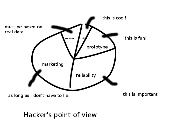 value of time for hackers
