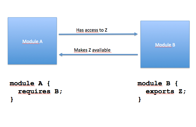 Simple example of modules