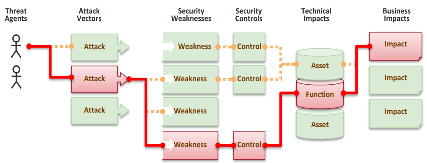Security controls in continuous integration - /dev/solita